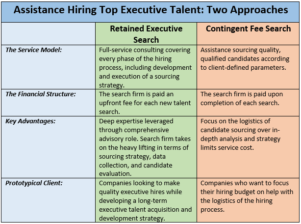 Contingent Fee v. Retained Executive Search